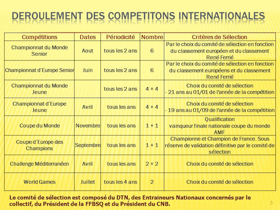 3 CompétitionsDatesPériodicitéNombreCritères de Sélection Championnat du Monde Senior Aouttous les 2 ans6 Par le choix du comité de sélection en fonct