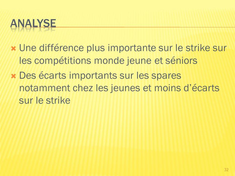Une différence plus importante sur le strike sur les compétitions monde jeune et séniors Des écarts importants sur les spares notamment chez les jeunes et moins décarts sur le strike 32