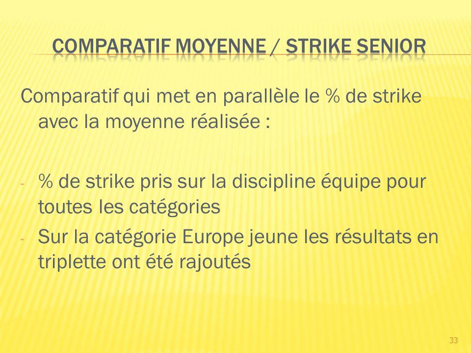 Comparatif qui met en parallèle le % de strike avec la moyenne réalisée : - % de strike pris sur la discipline équipe pour toutes les catégories - Sur la catégorie Europe jeune les résultats en triplette ont été rajoutés 33