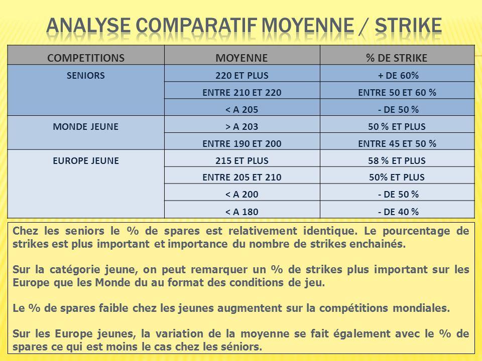 37 COMPETITIONSMOYENNE% DE STRIKE SENIORS220 ET PLUS + DE 60% ENTRE 210 ET 220ENTRE 50 ET 60 % < A 205 - DE 50 % MONDE JEUNE> A 20350 % ET PLUS ENTRE