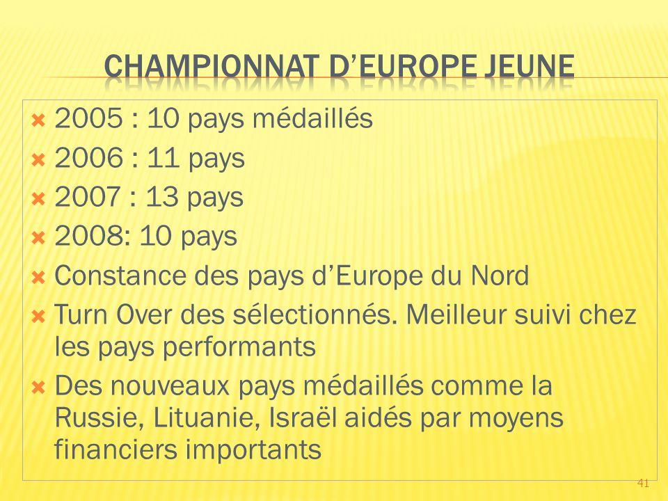 2005 : 10 pays médaillés 2006 : 11 pays 2007 : 13 pays 2008: 10 pays Constance des pays dEurope du Nord Turn Over des sélectionnés. Meilleur suivi che
