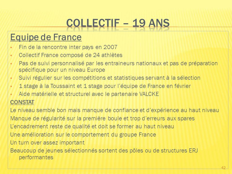 Equipe de France Fin de la rencontre inter pays en 2007 Collectif France composé de 24 athlètes Pas de suivi personnalisé par les entraineurs nationau