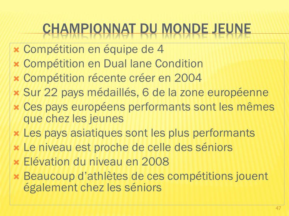 Compétition en équipe de 4 Compétition en Dual lane Condition Compétition récente créer en 2004 Sur 22 pays médaillés, 6 de la zone européenne Ces pay