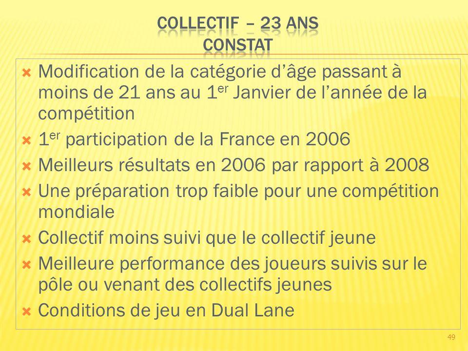 Modification de la catégorie dâge passant à moins de 21 ans au 1 er Janvier de lannée de la compétition 1 er participation de la France en 2006 Meille