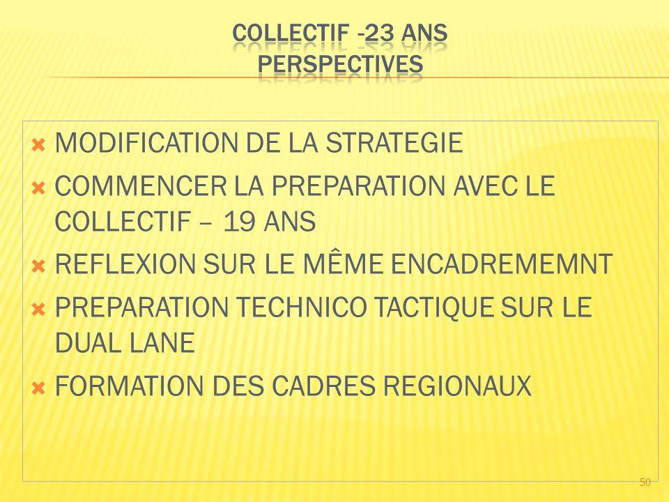 MODIFICATION DE LA STRATEGIE COMMENCER LA PREPARATION AVEC LE COLLECTIF – 19 ANS REFLEXION SUR LE MÊME ENCADREMEMNT PREPARATION TECHNICO TACTIQUE SUR LE DUAL LANE FORMATION DES CADRES REGIONAUX 50