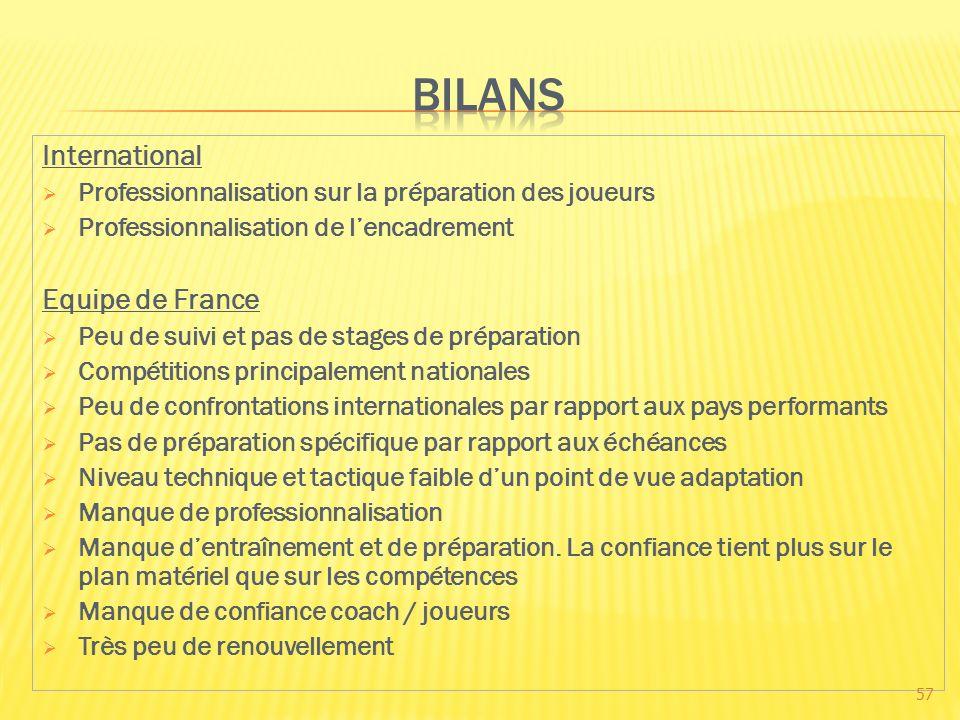 International Professionnalisation sur la préparation des joueurs Professionnalisation de lencadrement Equipe de France Peu de suivi et pas de stages