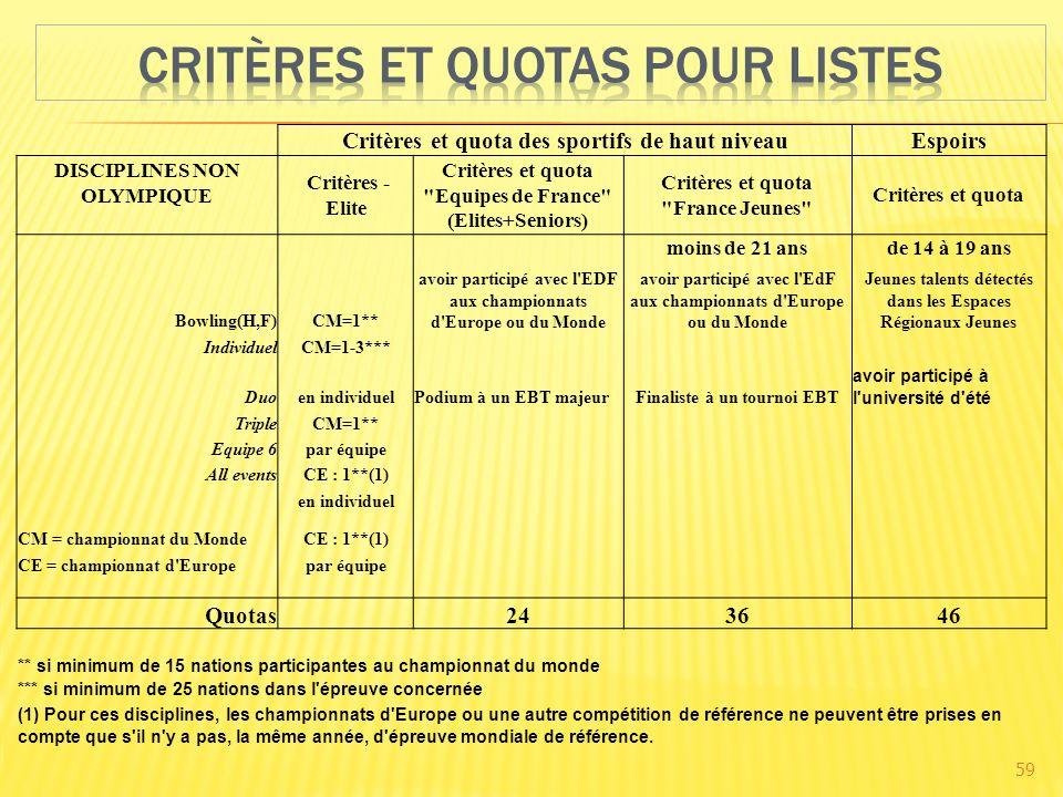 59 Critères et quota des sportifs de haut niveauEspoirs DISCIPLINES NON OLYMPIQUE Critères - Elite Critères et quota