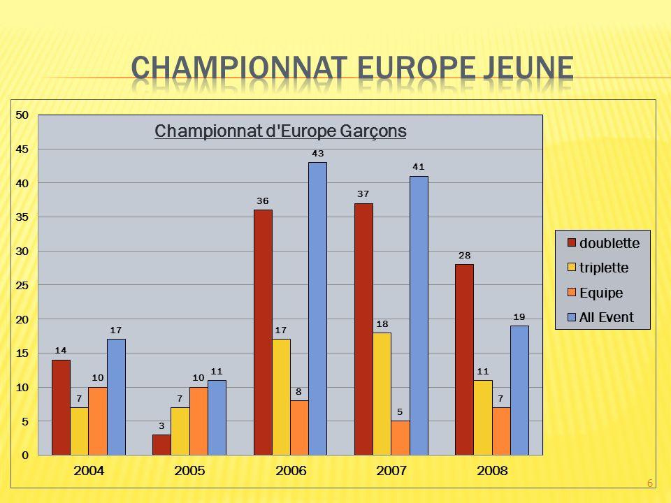 Compétition en équipe de 4 Compétition en Dual lane Condition Compétition récente créer en 2004 Sur 22 pays médaillés, 6 de la zone européenne Ces pays européens performants sont les mêmes que chez les jeunes Les pays asiatiques sont les plus performants Le niveau est proche de celle des séniors Elévation du niveau en 2008 Beaucoup dathlètes de ces compétitions jouent également chez les séniors 47
