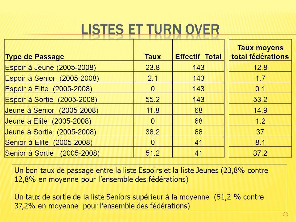 60 Un bon taux de passage entre la liste Espoirs et la liste Jeunes (23,8% contre 12,8% en moyenne pour lensemble des fédérations) Un taux de sortie de la liste Seniors supérieur à la moyenne (51,2 % contre 37,2% en moyenne pour lensemble des fédérations) Type de PassageTauxEffectif Total Taux moyens total fédérations Espoir à Jeune (2005-2008)23.814312.8 Espoir à Senior (2005-2008)2.11431.7 Espoir à Elite (2005-2008)01430.1 Espoir à Sortie (2005-2008)55.214353.2 Jeune à Senior (2005-2008)11.86814.9 Jeune à Elite (2005-2008)0681.2 Jeune à Sortie (2005-2008)38.26837 Senior à Elite (2005-2008)0418.1 Senior à Sortie (2005-2008)51.24137.2