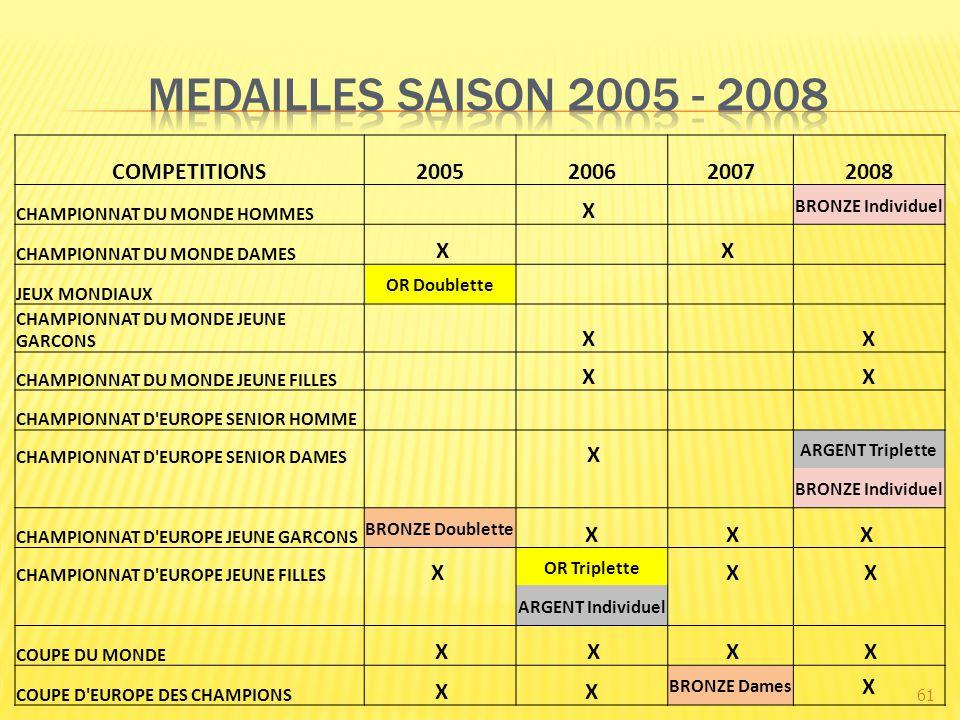 61 COMPETITIONS2005200620072008 CHAMPIONNAT DU MONDE HOMMES X BRONZE Individuel CHAMPIONNAT DU MONDE DAMES X X JEUX MONDIAUX OR Doublette CHAMPIONNAT DU MONDE JEUNE GARCONS X X CHAMPIONNAT DU MONDE JEUNE FILLES X X CHAMPIONNAT D EUROPE SENIOR HOMME CHAMPIONNAT D EUROPE SENIOR DAMES X ARGENT Triplette BRONZE Individuel CHAMPIONNAT D EUROPE JEUNE GARCONS BRONZE Doublette X XX CHAMPIONNAT D EUROPE JEUNE FILLES X OR Triplette X X ARGENT Individuel COUPE DU MONDE X X X X COUPE D EUROPE DES CHAMPIONS XX BRONZE Dames X