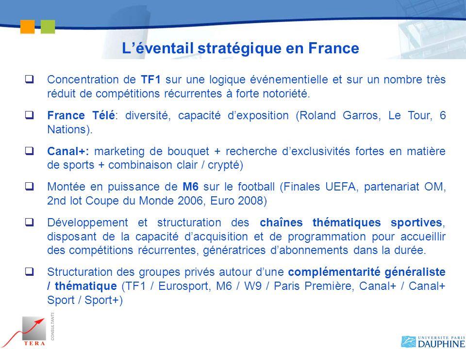 Léventail stratégique en France Concentration de TF1 sur une logique événementielle et sur un nombre très réduit de compétitions récurrentes à forte n
