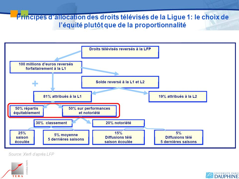 Principes dallocation des droits télévisés de la Ligue 1: le choix de léquité plutôt que de la proportionnalité Source: Xerfi daprès LFP