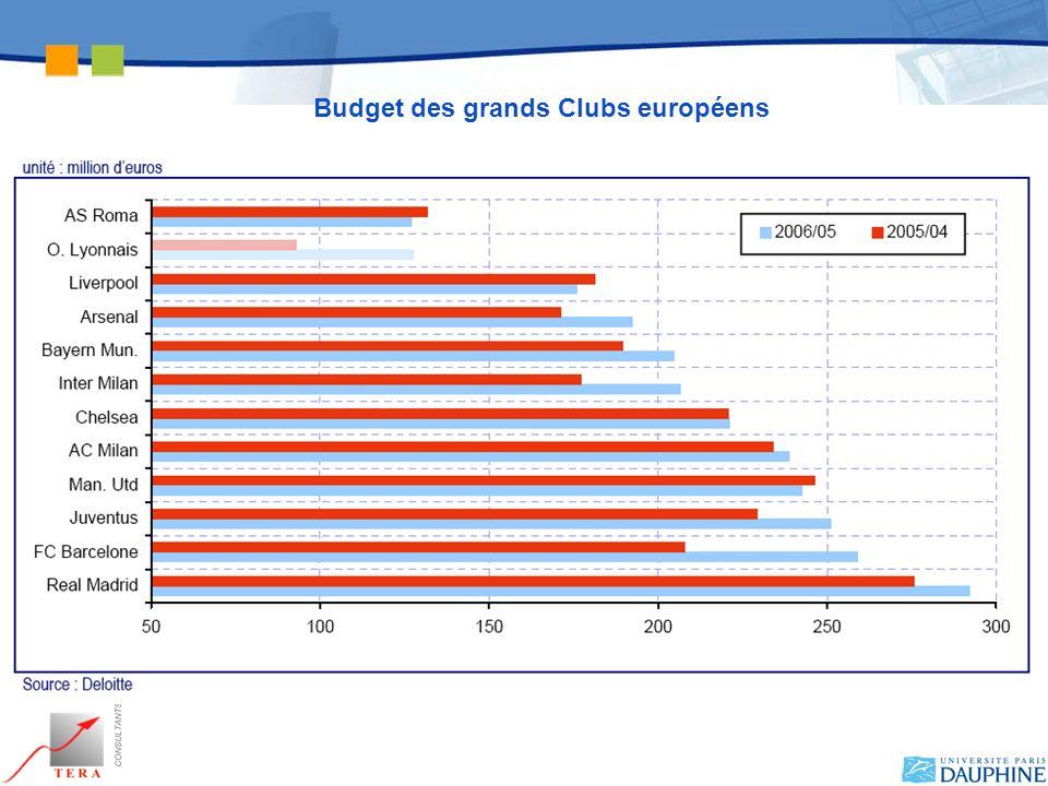 Budget des grands Clubs européens
