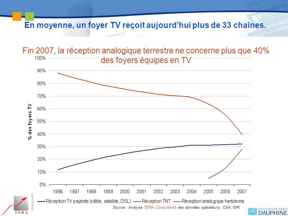 En moyenne, un foyer TV reçoit aujourdhui plus de 33 chaînes. Fin 2007, la réception analogique terrestre ne concerne plus que 40% des foyers équipés