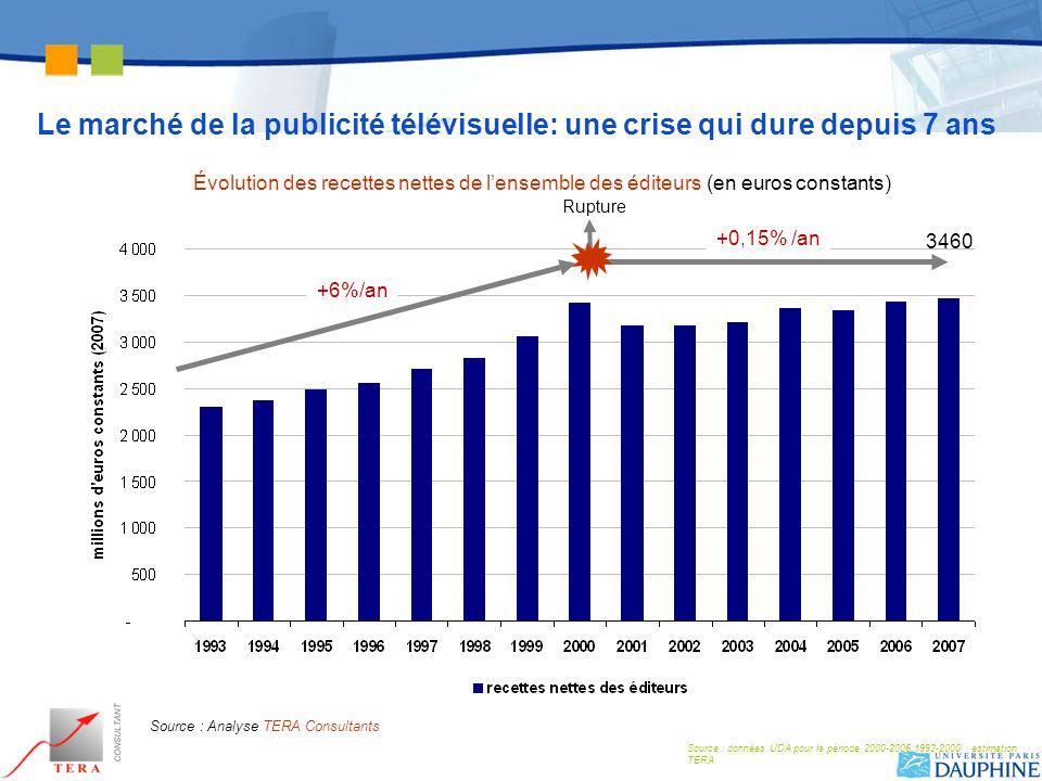 Le marché de la publicité télévisuelle: une crise qui dure depuis 7 ans Rupture 3460 +6%/an +0,15% /an Évolution des recettes nettes de lensemble des