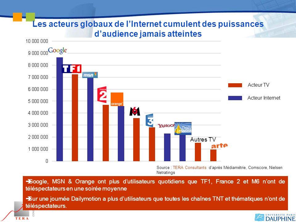 27 Confidentiel Les acteurs globaux de lInternet cumulent des puissances daudience jamais atteintes Autres TV Acteur TV Acteur Internet Google, MSN &