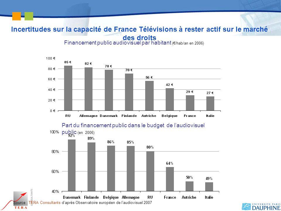 Financement public audiovisuel par habitant (/hab/an en 2006) Part du financement public dans le budget de laudiovisuel public (en 2006) Source : TERA