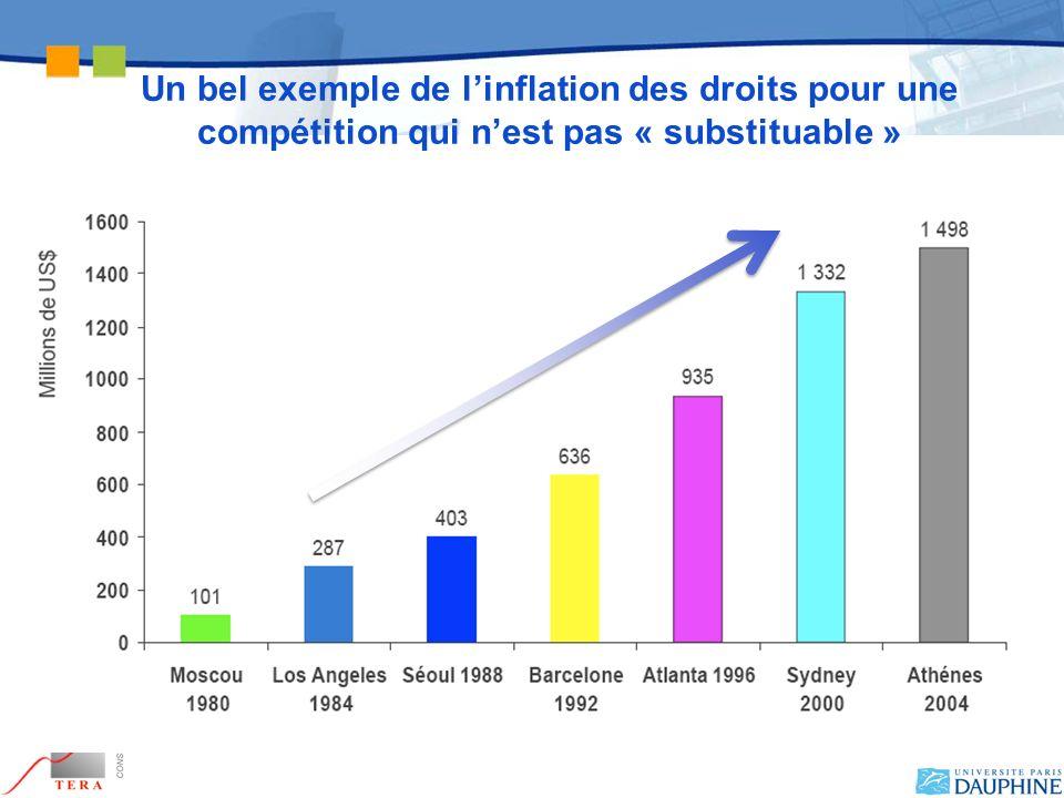 Un bel exemple de linflation des droits pour une compétition qui nest pas « substituable »