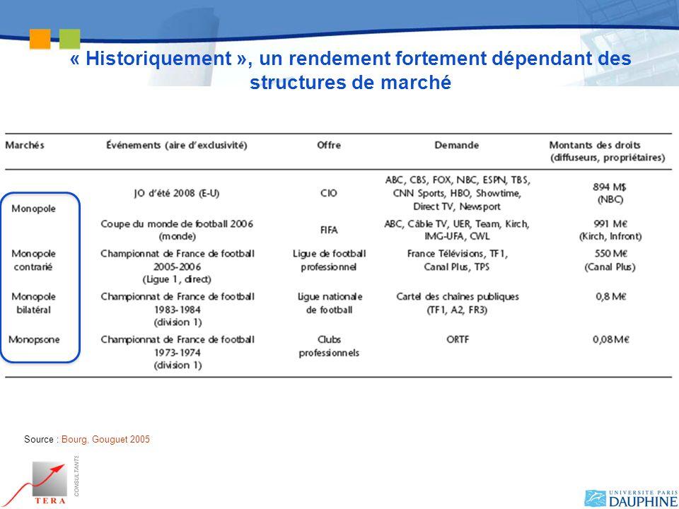 Une dépendance des clubs français aux droits… Source : LNF