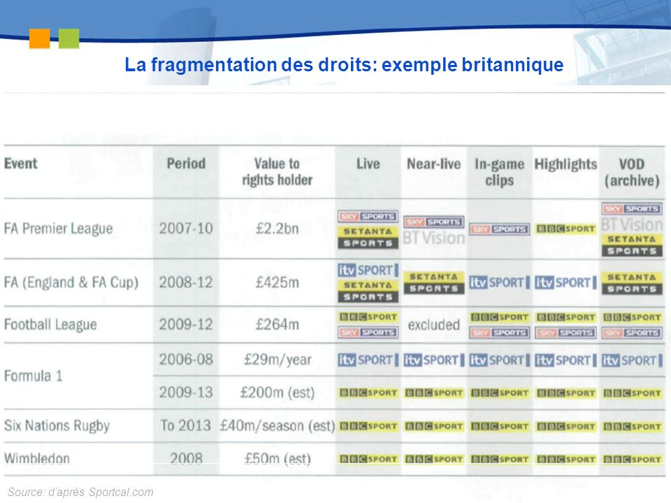 dcfqdf 9 La fragmentation des droits: exemple britannique Source: daprès Sportcal.com