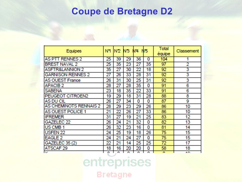 Ligue de Bretagne de Golf - Golf Entreprise Coupe de Bretagne D2