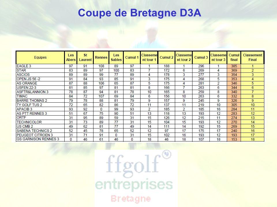 Ligue de Bretagne de Golf - Golf Entreprise Coupe de Bretagne D3A