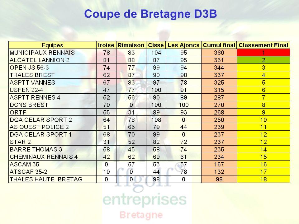 Ligue de Bretagne de Golf - Golf Entreprise Coupe de Bretagne D3B