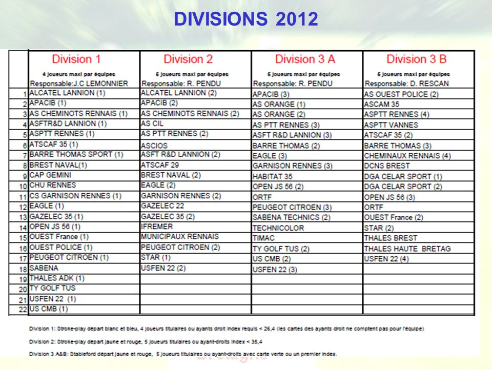 Ligue de Bretagne de Golf - Golf Entreprise DIVISIONS 2012