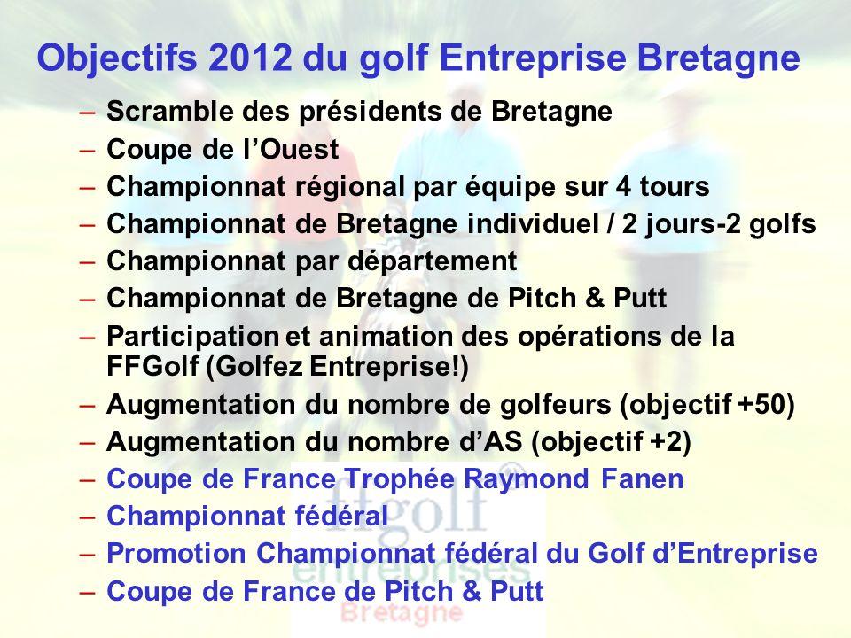 Ligue de Bretagne de Golf - Golf Entreprise Objectifs 2012 du golf Entreprise Bretagne –Scramble des présidents de Bretagne –Coupe de lOuest –Championnat régional par équipe sur 4 tours –Championnat de Bretagne individuel / 2 jours-2 golfs –Championnat par département –Championnat de Bretagne de Pitch & Putt –Participation et animation des opérations de la FFGolf (Golfez Entreprise!) –Augmentation du nombre de golfeurs (objectif +50) –Augmentation du nombre dAS (objectif +2) –Coupe de France Trophée Raymond Fanen –Championnat fédéral –Promotion Championnat fédéral du Golf dEntreprise –Coupe de France de Pitch & Putt