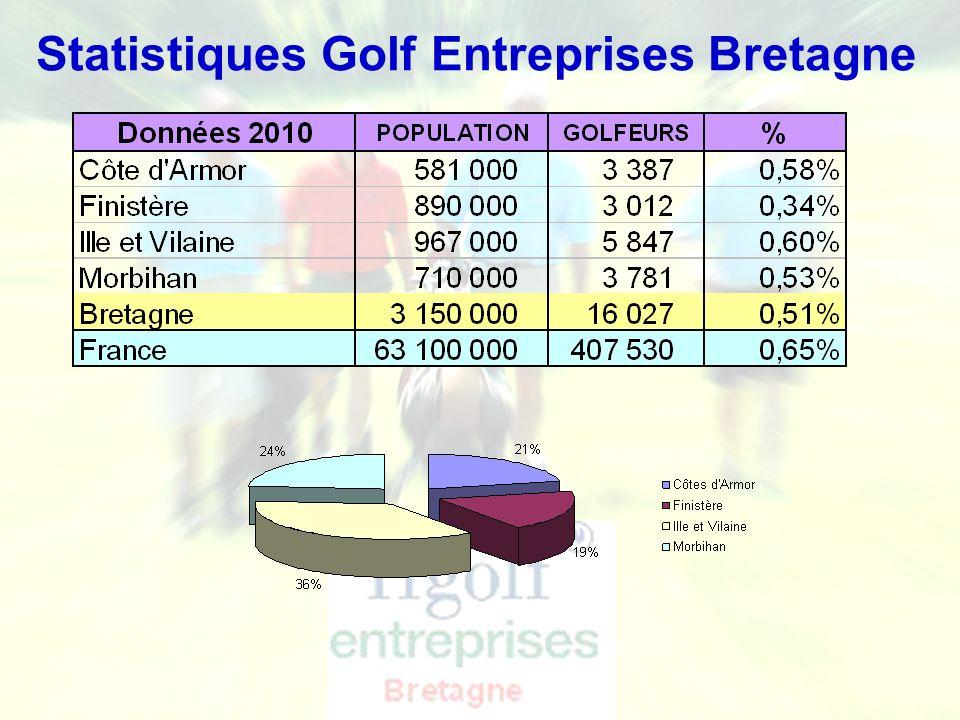 Ligue de Bretagne de Golf - Golf Entreprise Statistiques Golf Entreprises Bretagne Objectif 2018: 1200 Golfeurs G-E