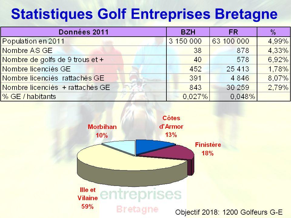 Ligue de Bretagne de Golf - Golf Entreprise Promotion 2011