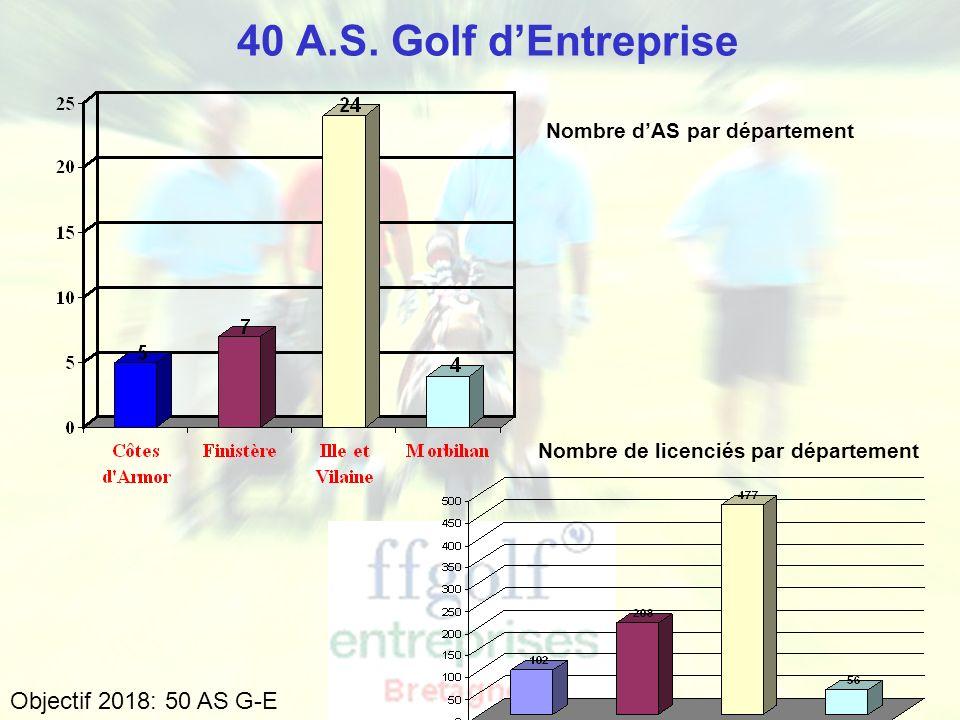 Ligue de Bretagne de Golf - Golf Entreprise Calendrier compétitions 2012