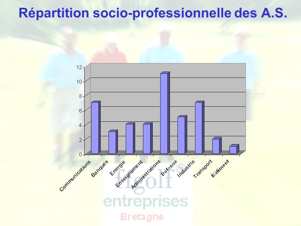 Ligue de Bretagne de Golf - Golf Entreprise Répartition socio-professionnelle des A.S.