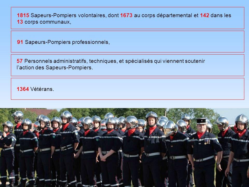 1815 Sapeurs-Pompiers volontaires, dont 1673 au corps départemental et 142 dans les 13 corps communaux, 91 Sapeurs-Pompiers professionnels, 57 Personn