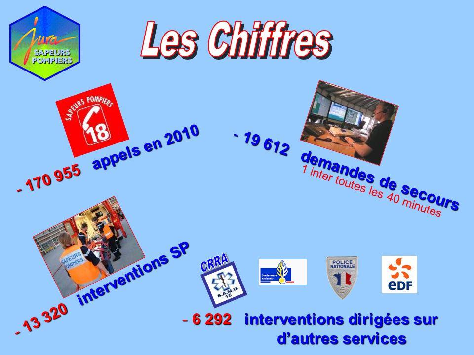 - 13 320 interventions SP - 170 955 appels en 2010 - 6 292 interventions dirigées sur dautres services - 19 612 demandes de secours 1 inter toutes les