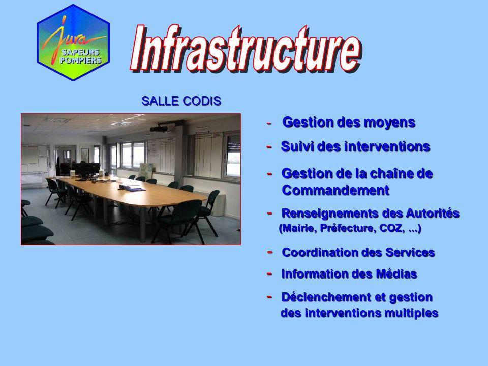 SALLE CODIS - Gestion des moyens - Gestion de la chaîne de Commandement Commandement - Renseignements des Autorités (Mairie, Préfecture, COZ,...) (Mai