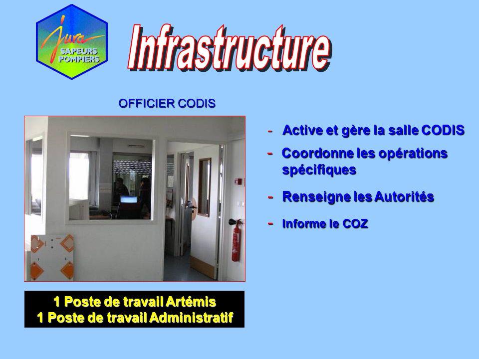 OFFICIER CODIS - Active et gère la salle CODIS - Renseigne les Autorités - Informe le COZ - Coordonne les opérations spécifiques spécifiques 1 Poste d
