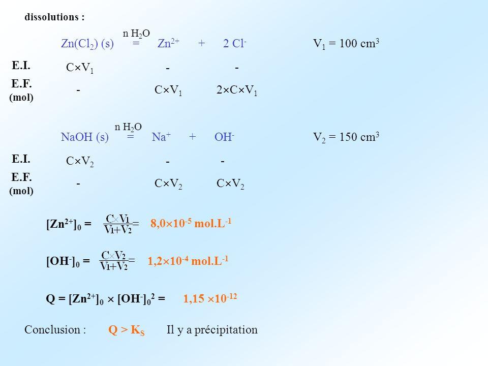 dissolutions : Zn(Cl 2 ) (s) = Zn 2+ + 2 Cl - n H 2 O E.I. E.F. (mol) C V 1 V 1 = 100 cm 3 - - - C V 1 2 C V 1 NaOH (s) = Na + + OH - n H 2 O E.I. E.F