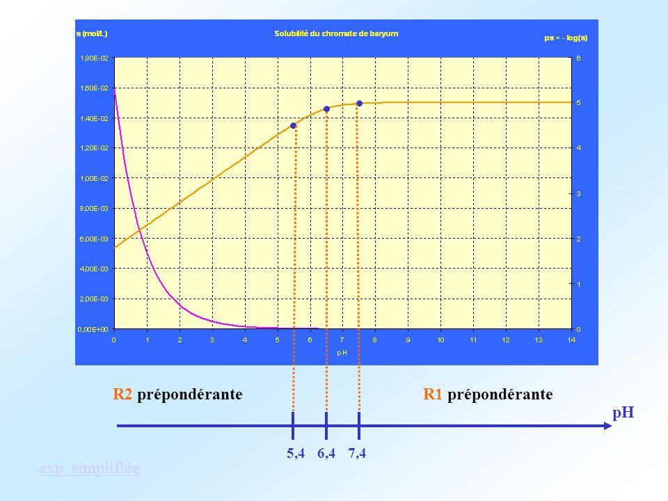 6,45,47,4 pH R1 prépondéranteR2 prépondérante exp. simplifiée