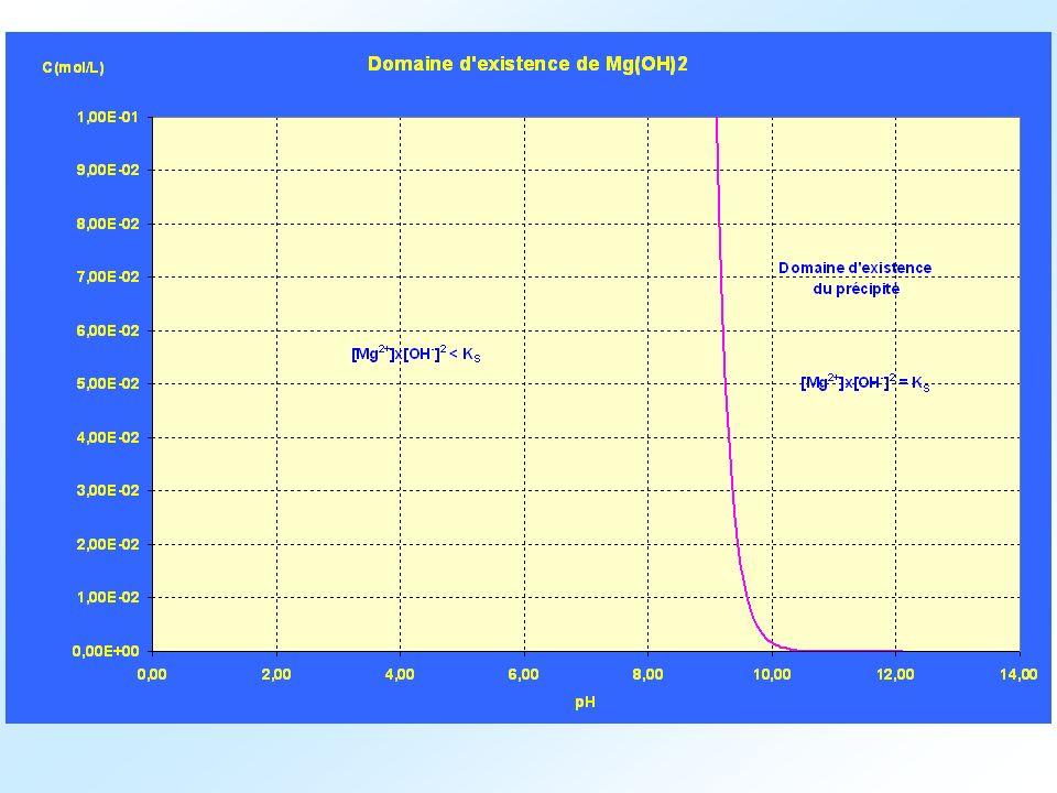 Application ; calculer le pH de précipitation de Al(OH) 3 : pK S = 32 Remarque ; quand on ajoute une solution d hydroxyde de sodium à une solution contenant des ions Al 3+, on observe d abord la formation du précipité Al(OH) 3 puis la redissolution du précipité.