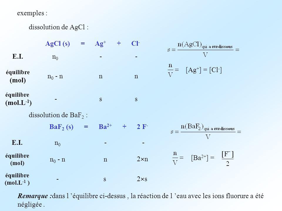 exemples : dissolution de AgCl : AgCl (s) = Ag + + Cl - E.I. équilibre (mol) n0n0 -- nnn 0 - n [Ag + ] = [Cl - ] équilibre (mol.L -1 ) -ss dissolution