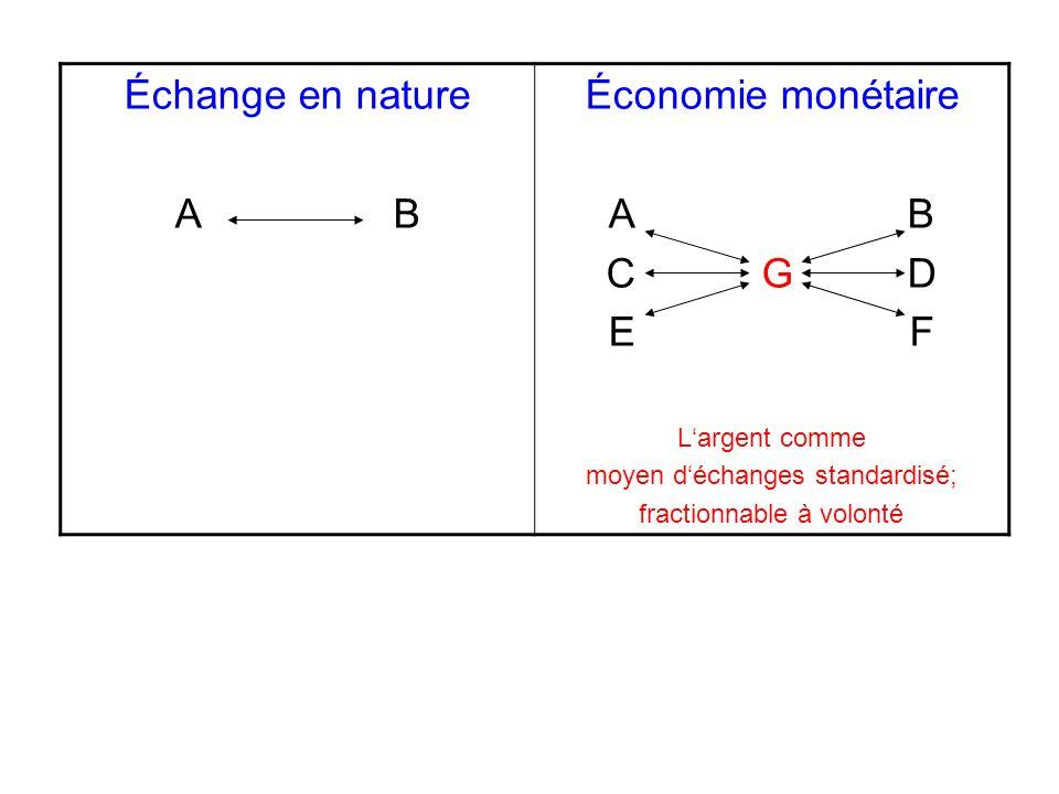Échange en nature A B Économie monétaire A B C G D E F Largent comme moyen déchanges standardisé; fractionnable à volonté