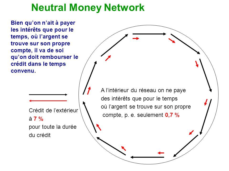 Neutral Money Network Crédit de lextérieur à 7 % pour toute la durée du crédit A lintérieur du réseau on ne paye des intérêts que pour le temps où largent se trouve sur son propre compte, p.