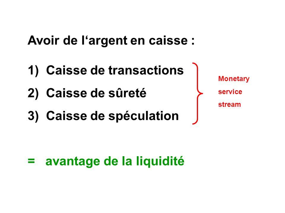 Avoir de largent en caisse : 1) Caisse de transactions 2) Caisse de sûreté 3) Caisse de spéculation = avantage de la liquidité Monetary service stream