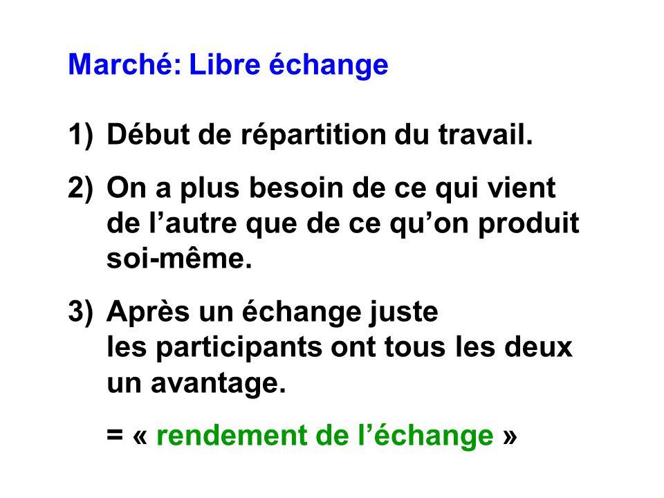 Marché: Libre échange 1)Début de répartition du travail.