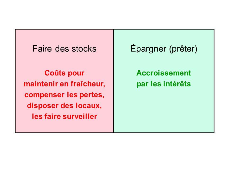 Faire des stocks Coûts pour maintenir en fraîcheur, compenser les pertes, disposer des locaux, les faire surveiller Épargner (prêter) Accroissement par les intérêts