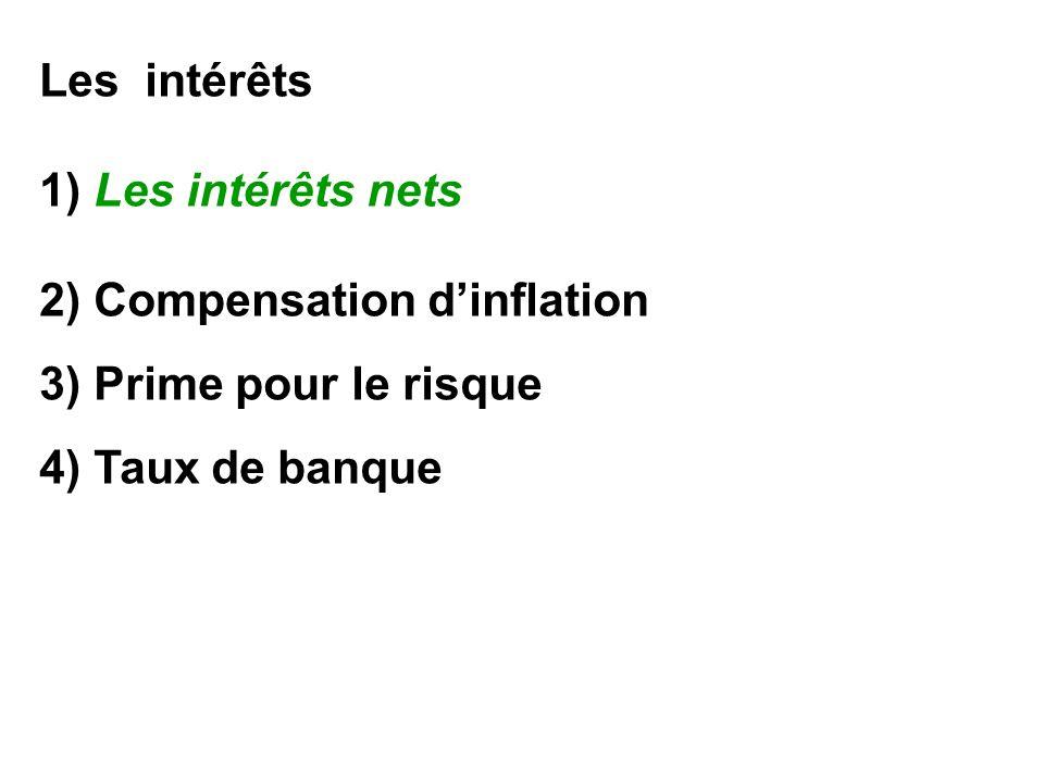 Les intérêts 1) Les intérêts nets 2) Compensation dinflation 3) Prime pour le risque 4) Taux de banque