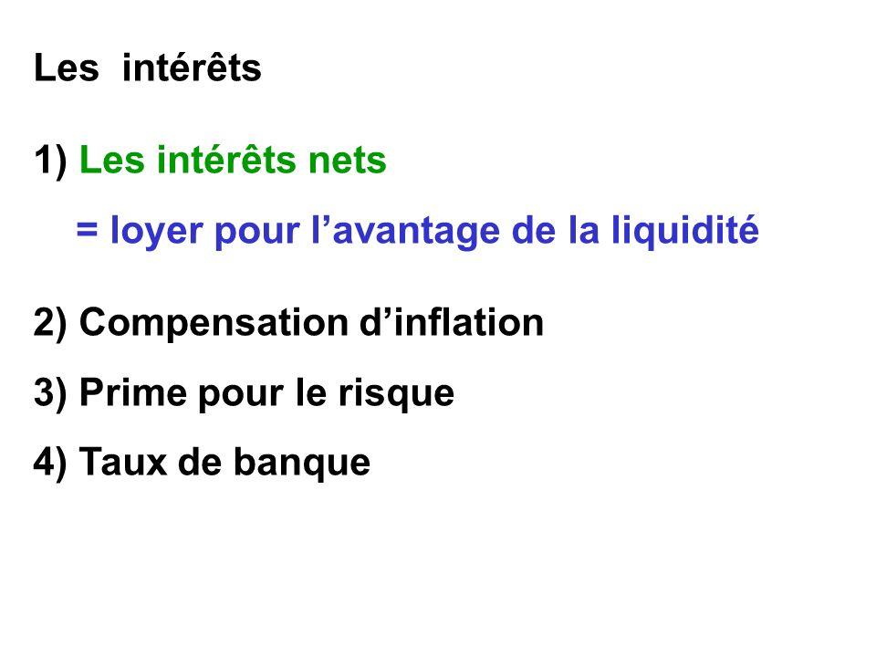 Les intérêts 1) Les intérêts nets = loyer pour lavantage de la liquidité 2) Compensation dinflation 3) Prime pour le risque 4) Taux de banque
