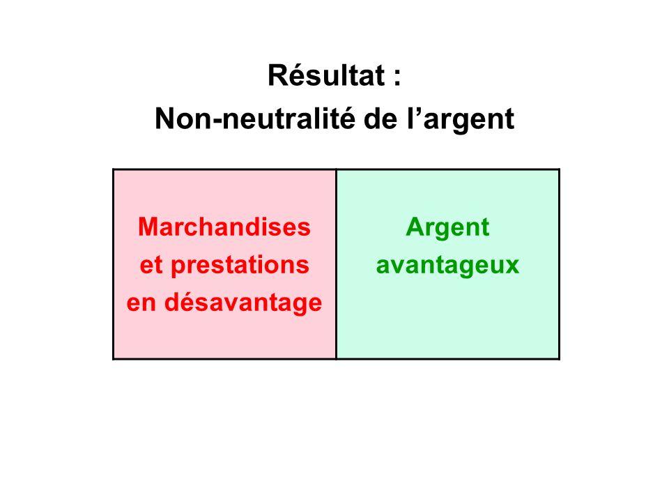 Résultat : Non-neutralité de largent Marchandises et prestations en désavantage Argent avantageux