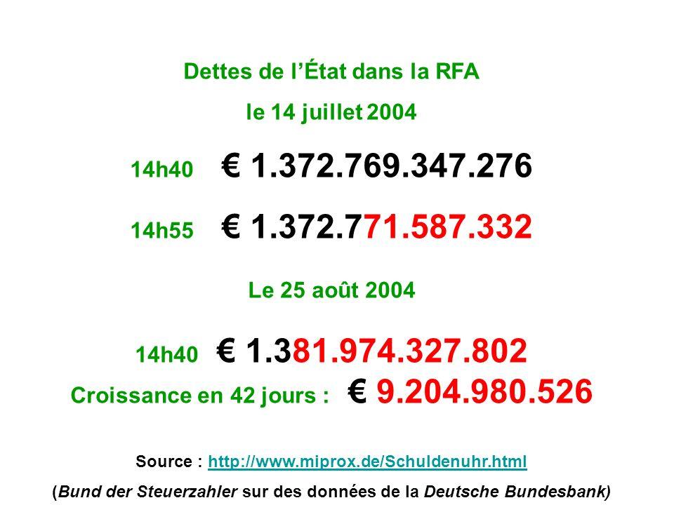 Dettes de lÉtat dans la RFA le 14 juillet 2004 14h40 1.372.769.347.276 14h55 1.372.771.587.332 Le 25 août 2004 14h40 1.381.974.327.802 Croissance en 42 jours : 9.204.980.526 Source : http://www.miprox.de/Schuldenuhr.htmlhttp://www.miprox.de/Schuldenuhr.html (Bund der Steuerzahler sur des données de la Deutsche Bundesbank)